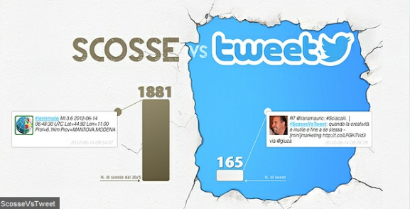 Scosse Vs Tweet  il marketing del sisma Saatchi   Saatchi